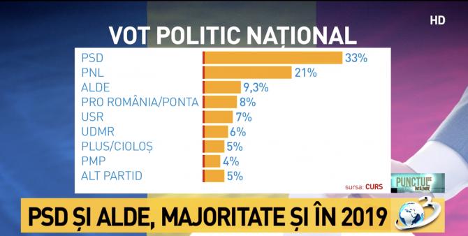 intentie-vot-nivel-national_04436200