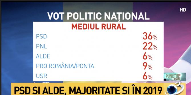 intentie-vot-rural-sondaj-curs_72042300